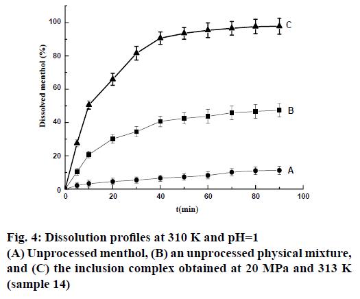 IJPS-Dissolution-profiles