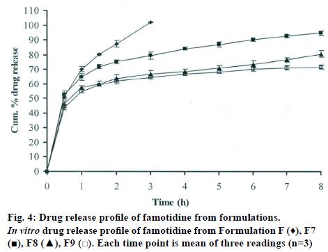 IJPS-Drug-release-famotidine-formulations