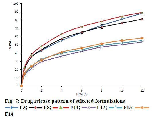 IJPS-Drug-release-pattern
