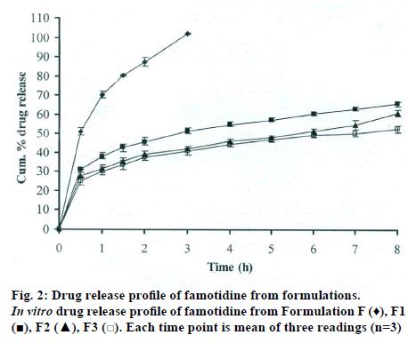 IJPS-Drug-release-profile-famotidine