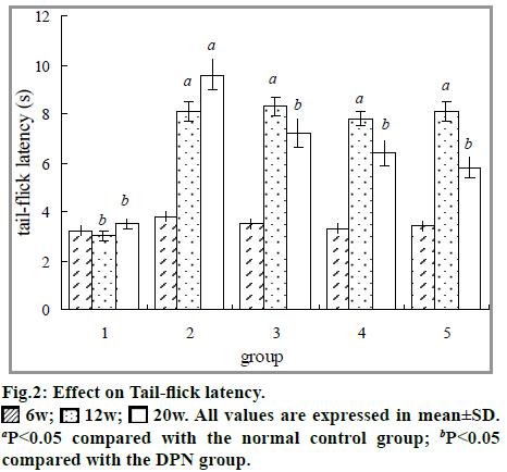 IJPS-Effect-Tail-flick-latency