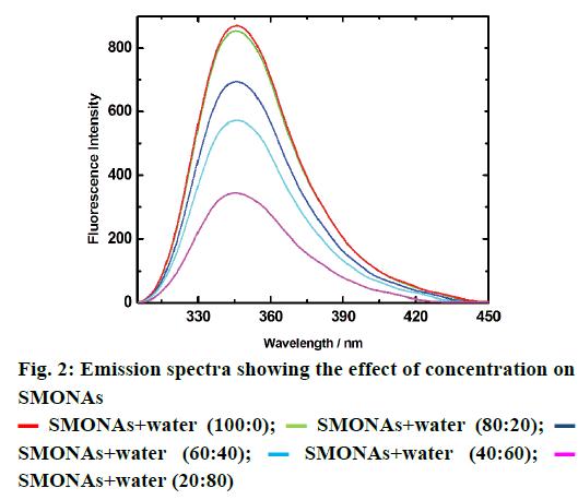 IJPS-Emission-spectra