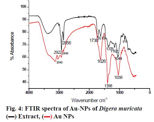 IJPS-FTIR-spectra