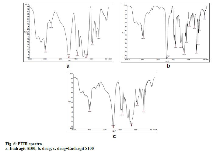 IJPS-FTIR-spectra-Eudragit