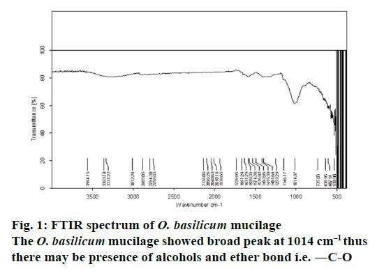 Isolation, Characterization and Evaluation of Ocimum Basilicum Seed