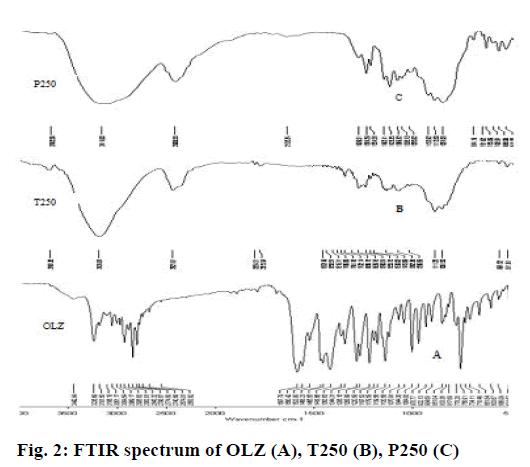 IJPS-FTIR-spectrum