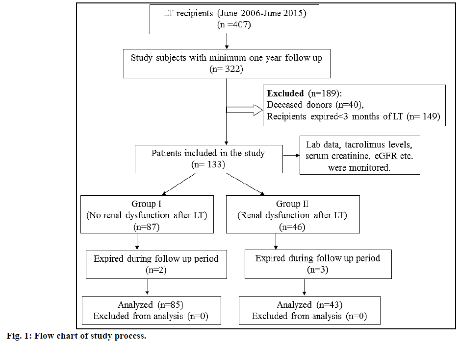 IJPS-Flow-chart