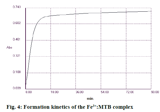 IJPS-Formation-kinetics