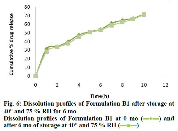 IJPS-Formulation-B1