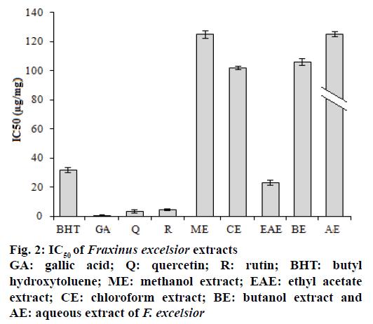 IJPS-Fraxinus-excelsior