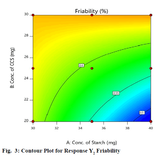 IJPS-Friability