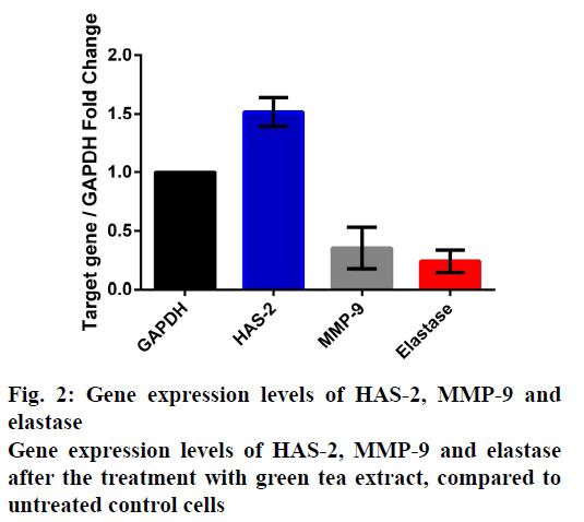 IJPS-Gene-expression