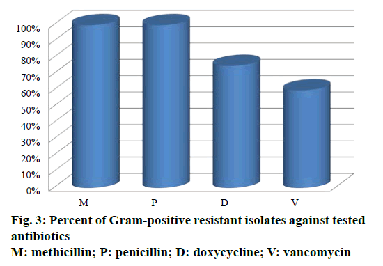 IJPS-Gram-positive-resistant