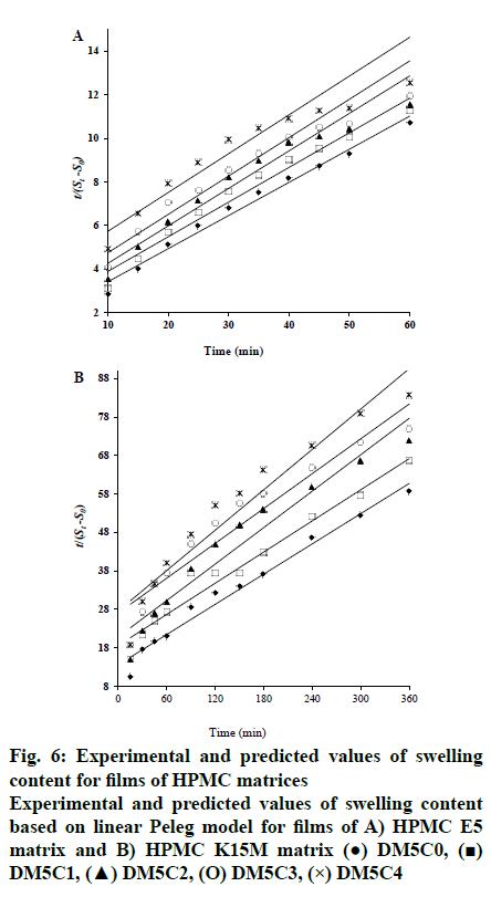 IJPS-HPMC-matrices