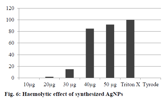 IJPS-Haemolytic-effect
