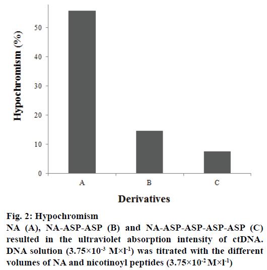 IJPS-Hypochromism