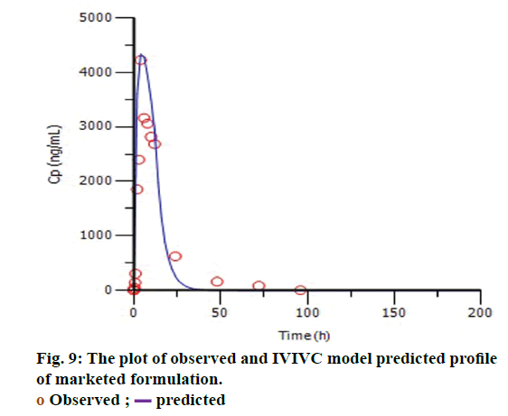 IJPS-IVIVC-model-predicted-profile