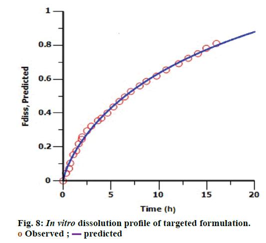 IJPS-In-vitro-dissolution-profile