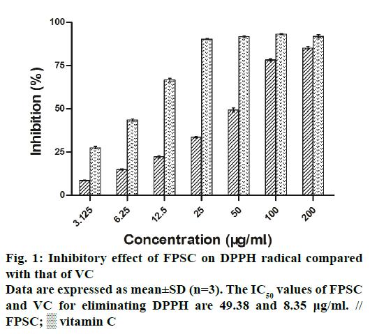 IJPS-Inhibitory-effect