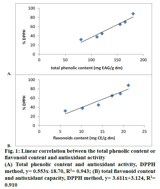 IJPS-Linear-correlation
