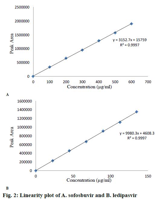 IJPS-Linearity-plot