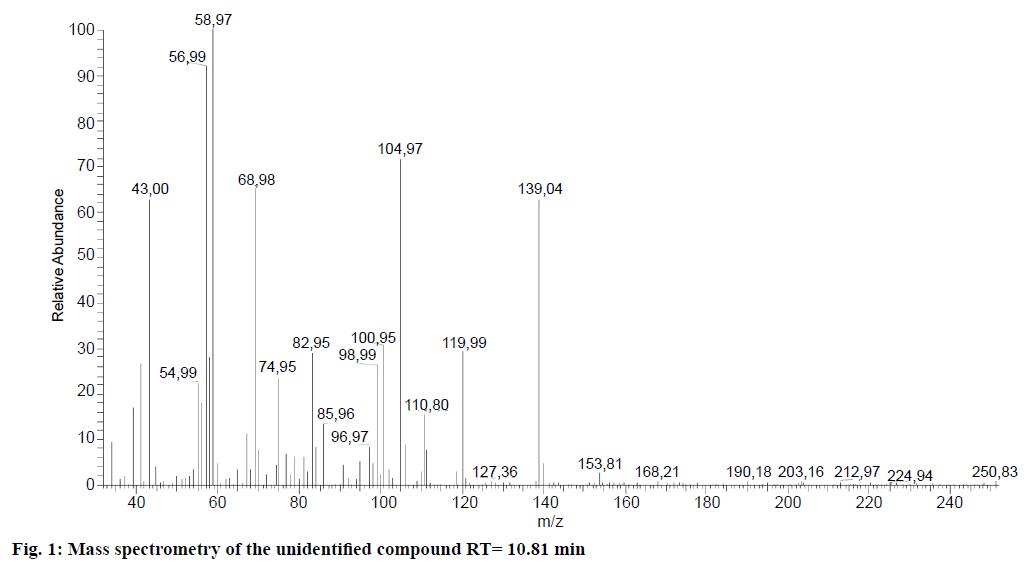 IJPS-Mass-spectrometry
