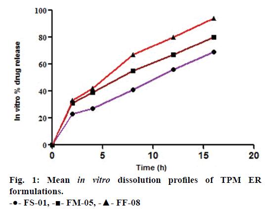 IJPS-Mean-in-vitro-dissolution