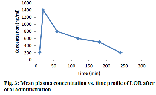 IJPS-Mean-plasma-concentration