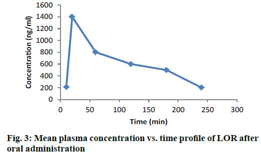 IJPS-Mean-plasma-concentration