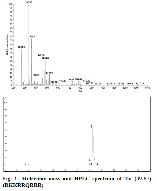 IJPS-Molecular-mass