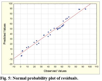 IJPS-Normal-probability-plot