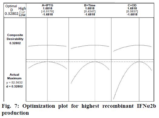 IJPS-Optimization-plot