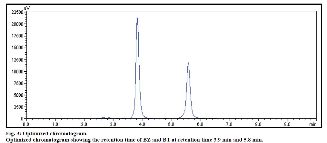 IJPS-Optimized-chromatogram