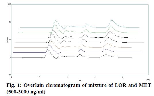 IJPS-Overlain-chromatogram