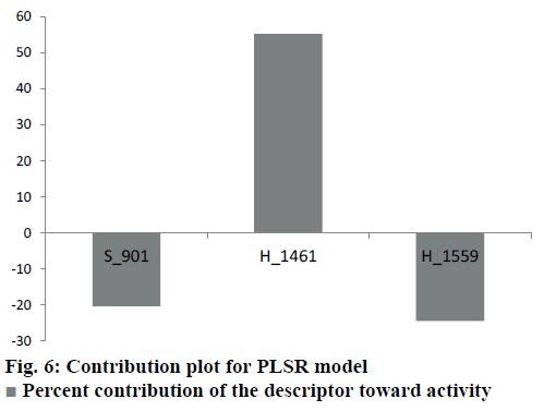 IJPS-PLSR-model