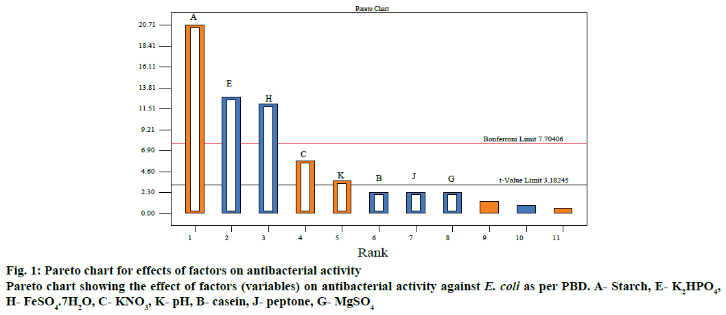 IJPS-Pareto-chart