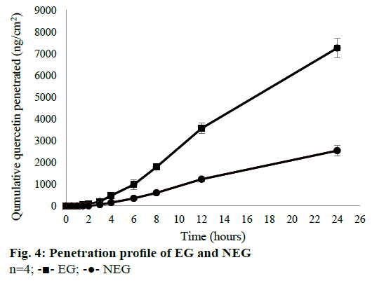 IJPS-Penetration-profile