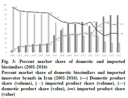 IJPS-Percent