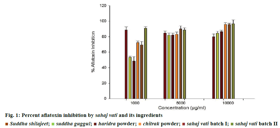 IJPS-Percent-aflatoxin-inhibition