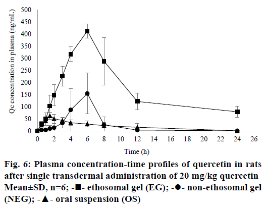 IJPS-Plasma-concentration
