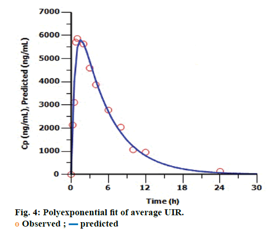 IJPS-Polyexponential-fit-average-UIR