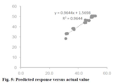 IJPS-Predicted-response