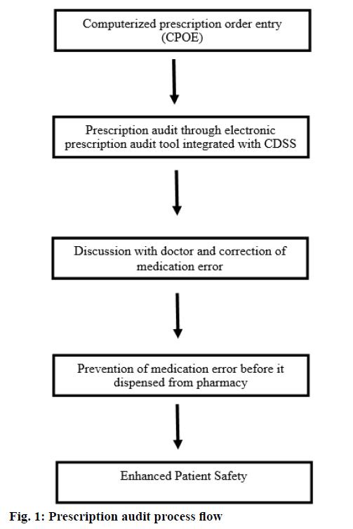 IJPS-Prescription-audit