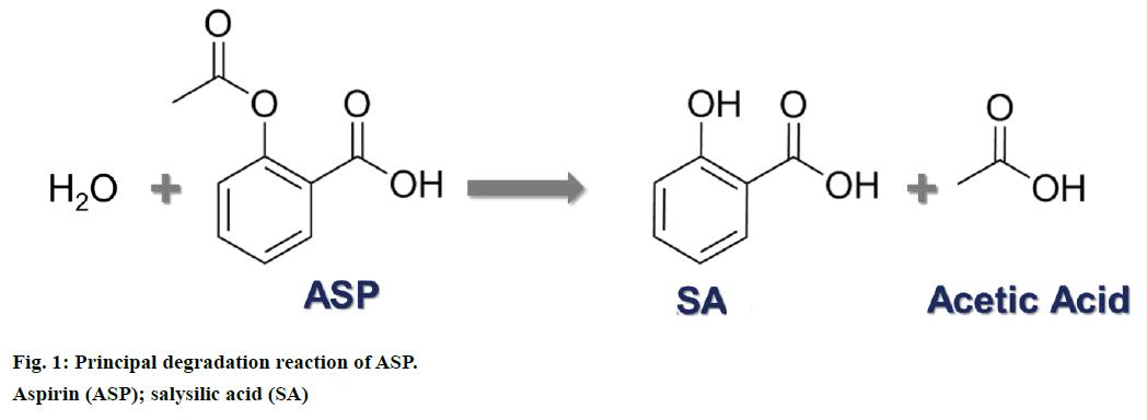IJPS-Principal-degradation-reaction