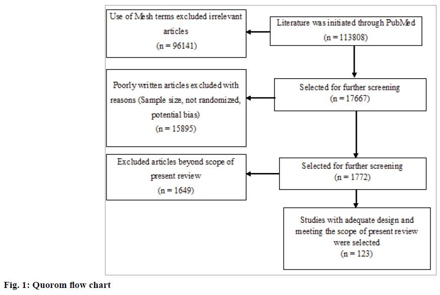 IJPS-Quorom-flow-chart
