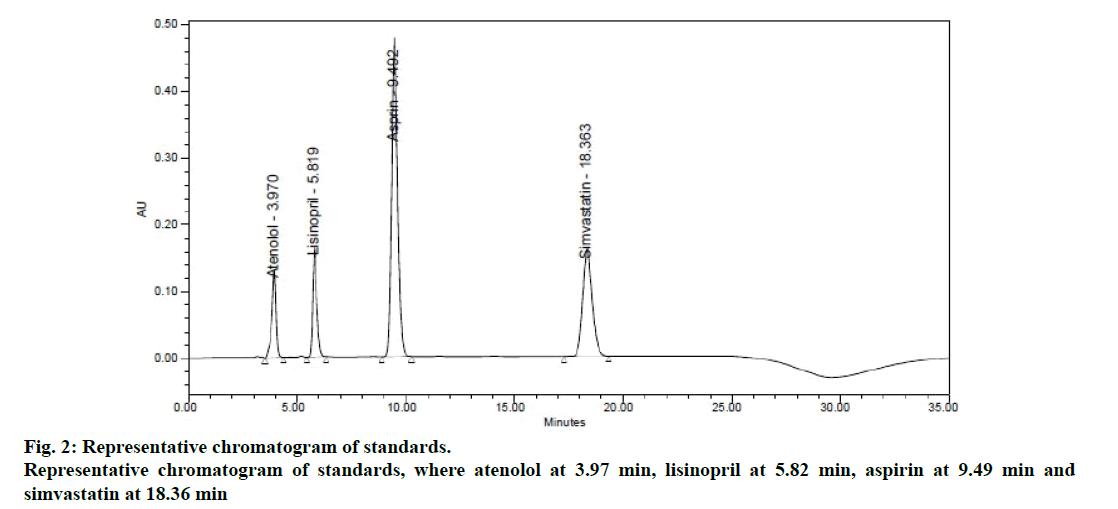 IJPS-Representative-chromatogram