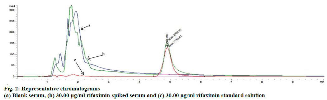 Development of a Simple and Sensitive HPLC Method for the