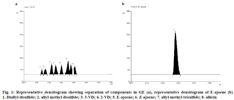 IJPS-Representative-densitogram