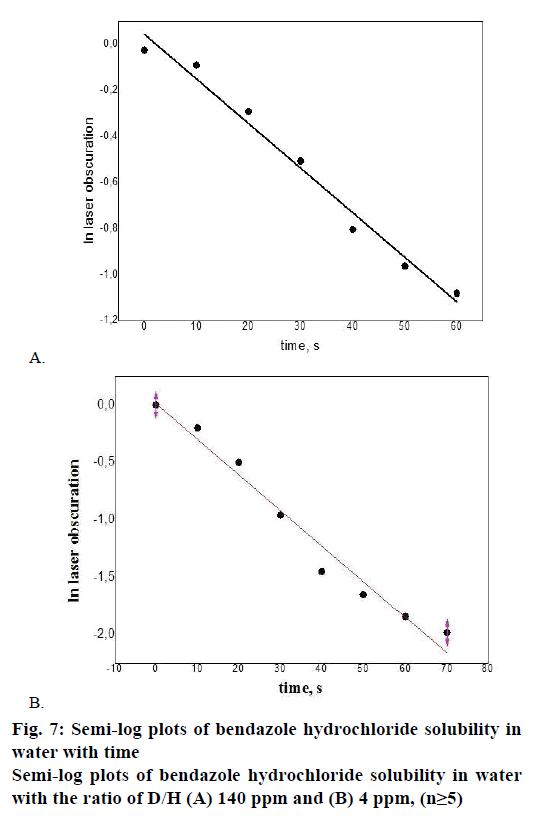 IJPS-Semi-log-plots