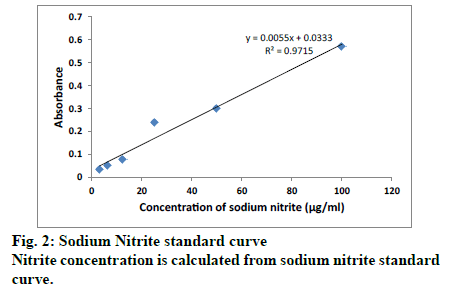 IJPS-Sodium-Nitrite